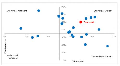 Benchmarking 3 Graph 1