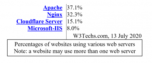 2020 07 17 14 06 06 Monitoring Web Servers Read Only Word