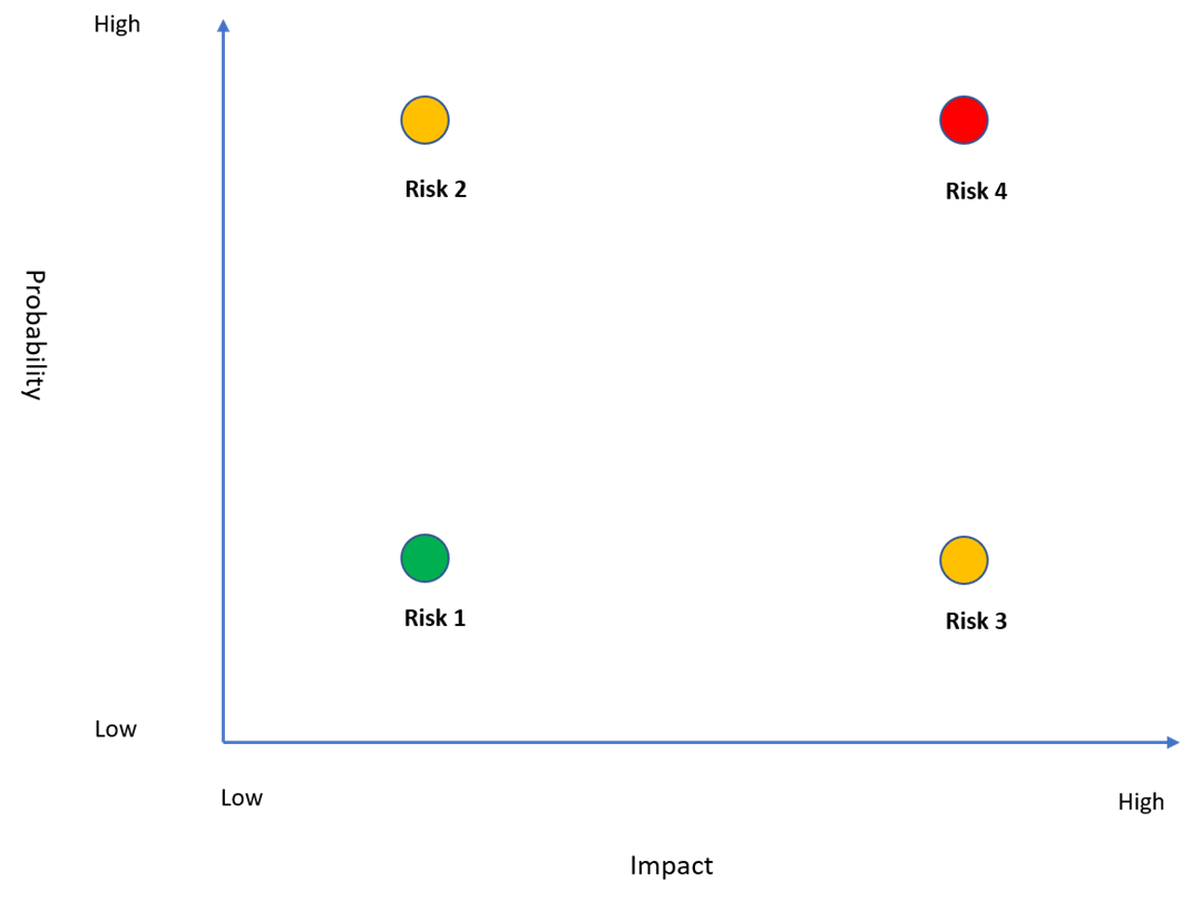 Mitigation Graph
