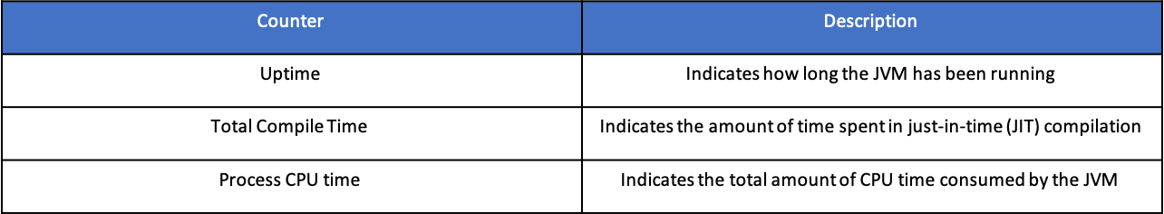 Monitoring Table 1