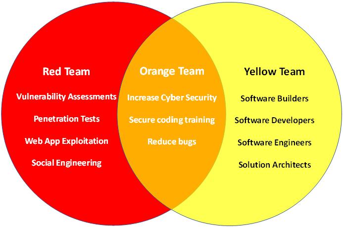 Orange Team Image