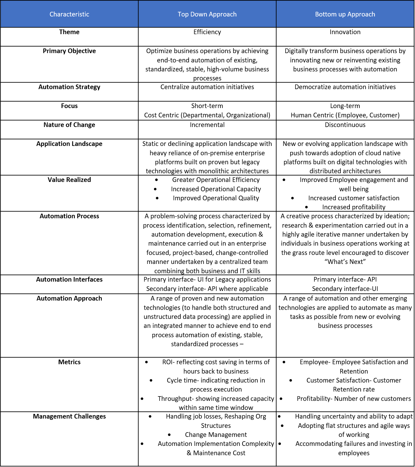 Rpa Plan Table 1