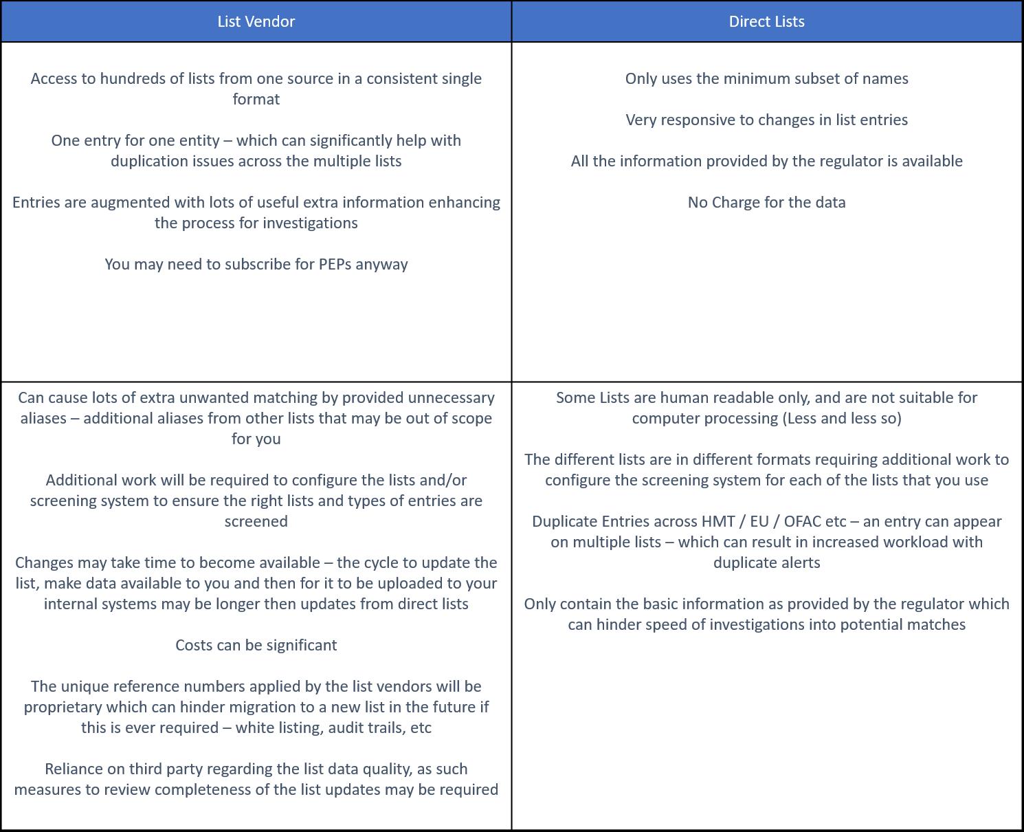 Table Sanctions Lists