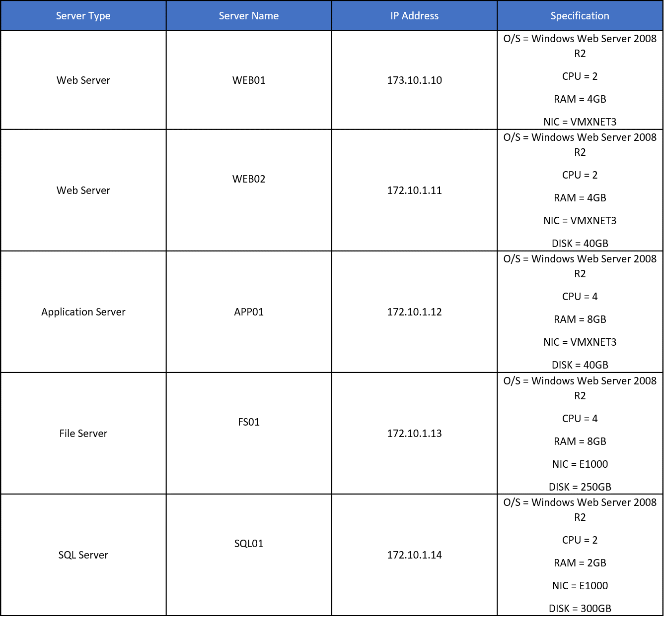 Table 1 Environment Considerations