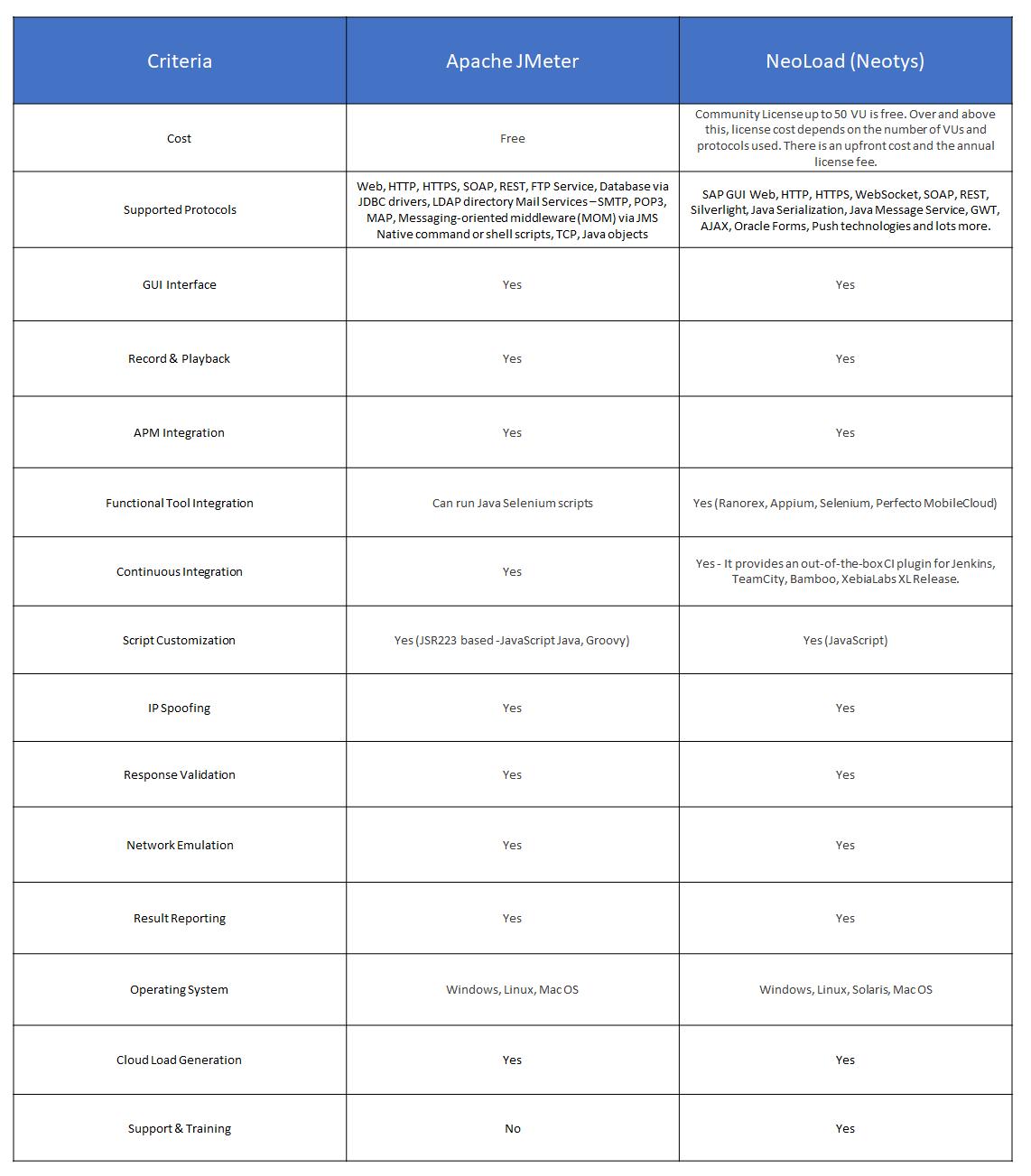 V9 Table