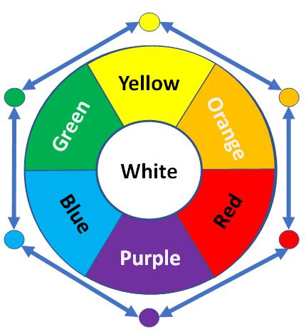 Infosec Colour Teams