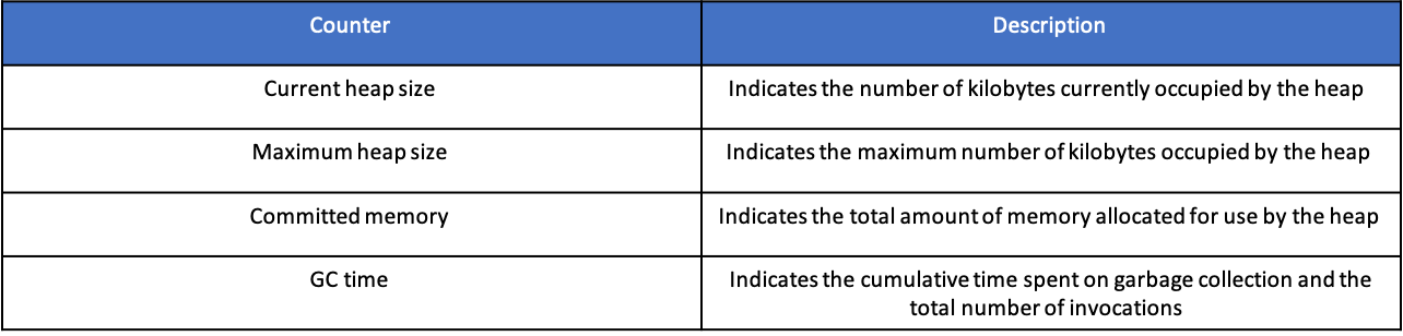 Monitoring Table 2