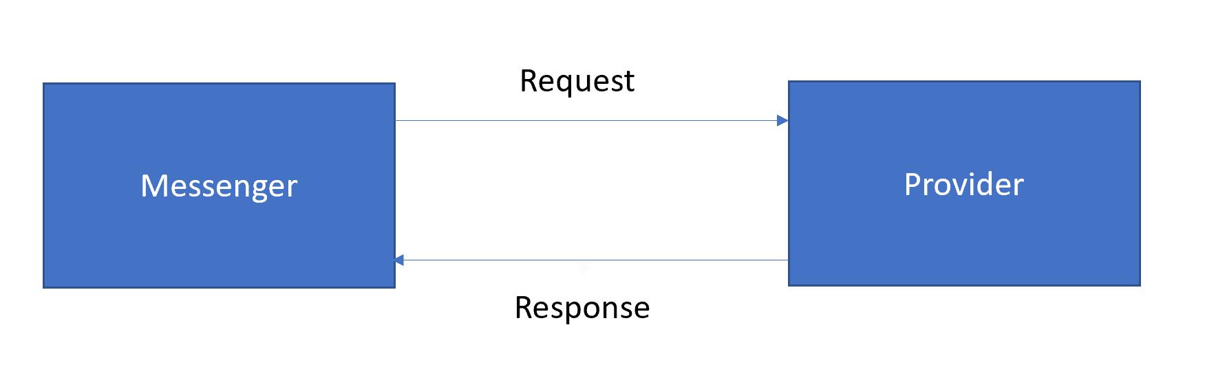 Performance Framework Image