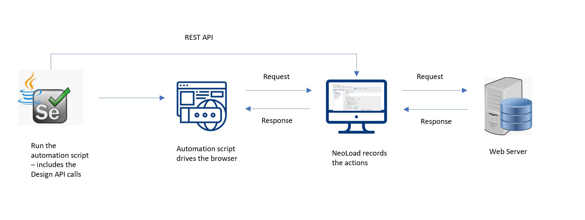 Performance Testing Framework Image