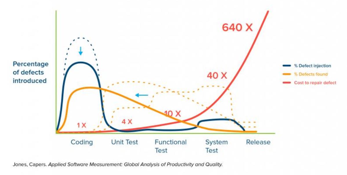 Performance Testing Framework Shift Left