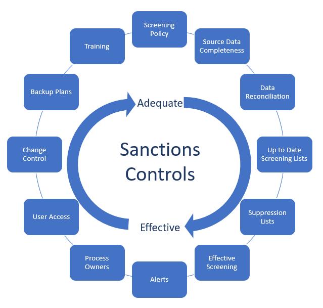 Sanctions Screening Image